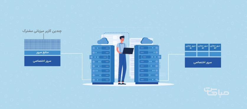یک سرور مجازی چطور کار می کند ؟