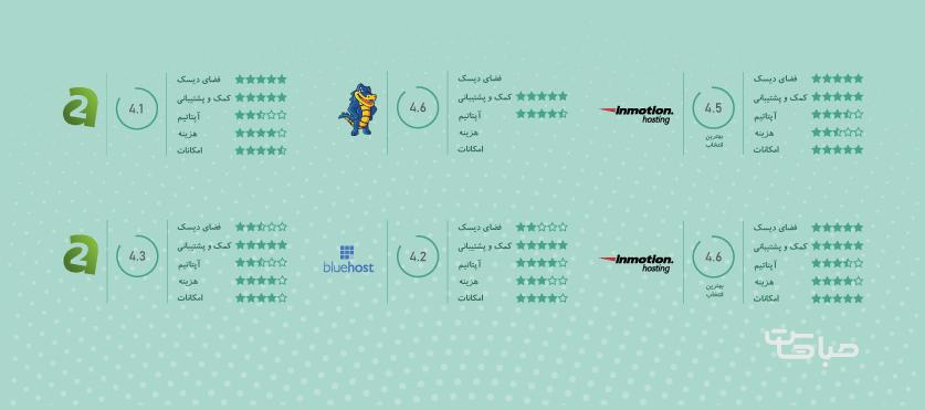 چگونه یک سرور مناسب انتخاب کنیم