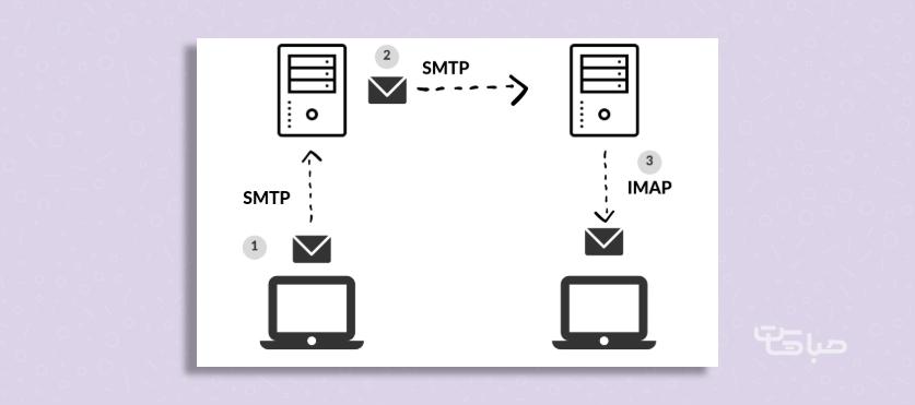 IMAP چیست ؟