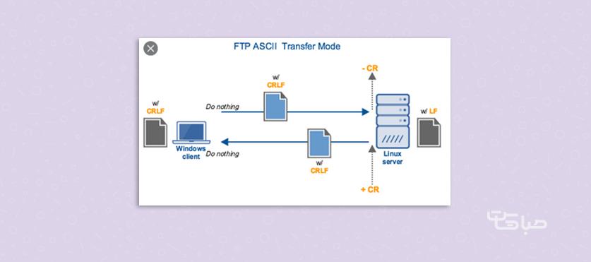 نحوه ارسال فایل با پروتکل FTP