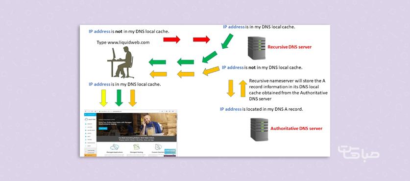 دسترسی به رکورد های DNS