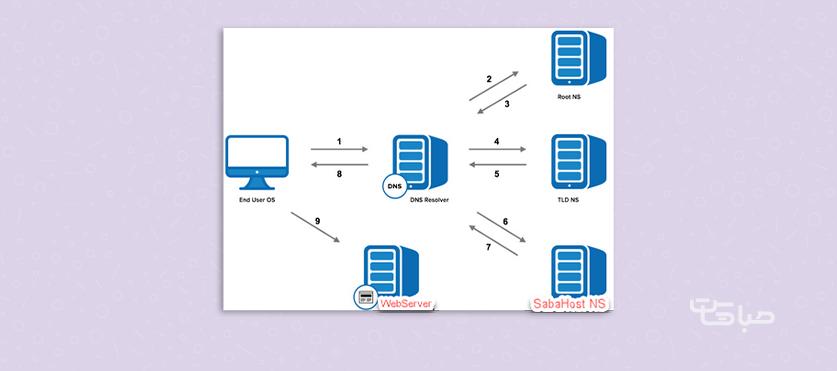 آموزش راه اندازی DNS