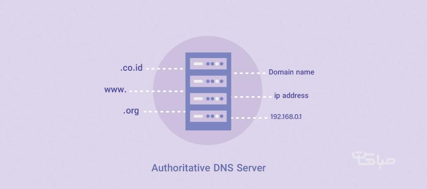 Authoritative DNS Server چیست؟