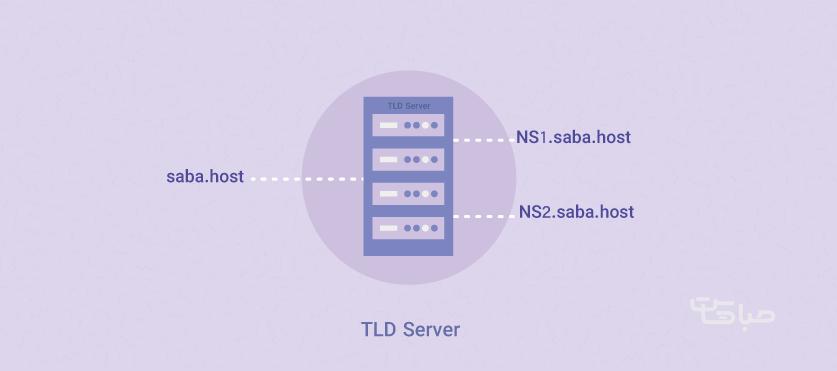 آموزش راه اندازی DNS اختصاصی