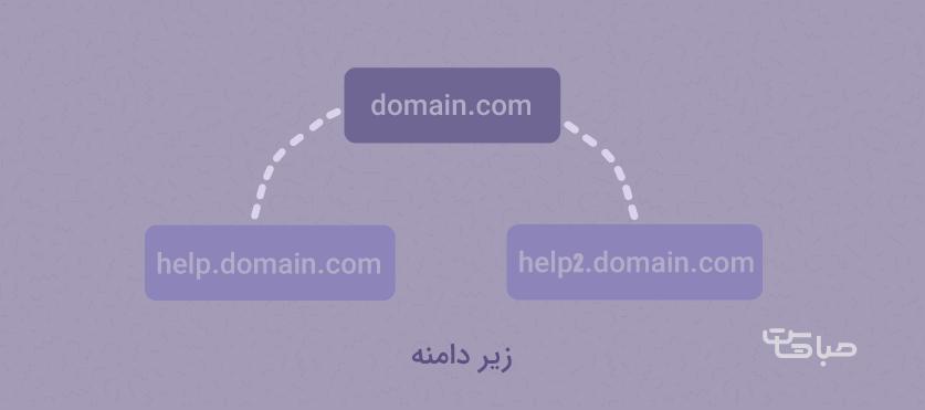 تفاوت میان پارک دامنه و زیر دامنه ( sub domain )