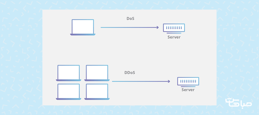تفاوت حملات DoS و DDoS در چیست؟